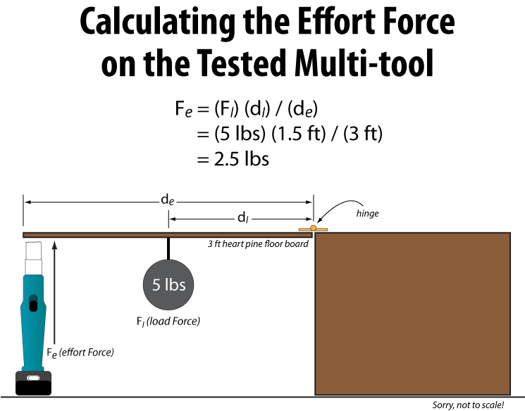 calculating force effort