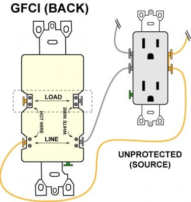 Wiring a GFCI Outlet with Diagrams | Pro Tool Reviews on outlet wiring diagrams, outlet wiring voltage, outlet wiring design, outlet insulation, outlet wiring connections,