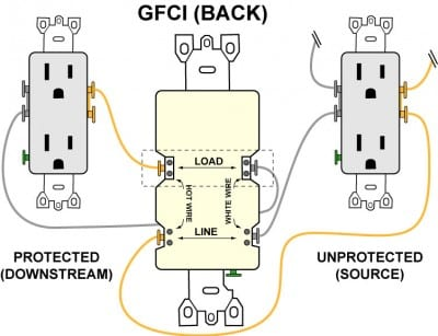 GFCI between load and line