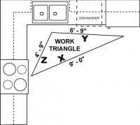 What Is A Kitchen Work Triangle And The Best Kitchen Design
