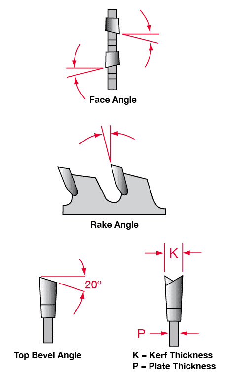 Saw blade face, rake, and top bevel angles plus thin kerf