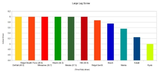 Best 18V Impact Driver Roundup - Large Lag Screw Results