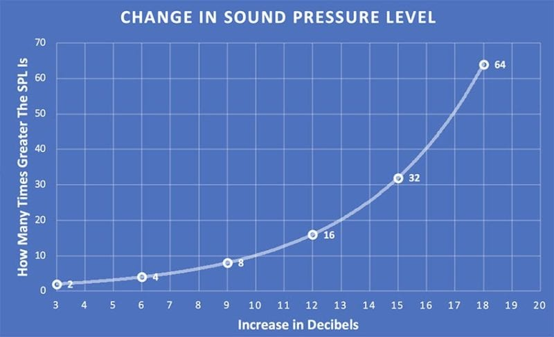 Change in Sound Pressure Level - Understanding Sound Pressure Level and the Decibel Scale