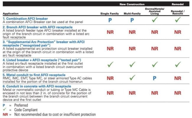 2014 NEC requirements AFCI breakers
